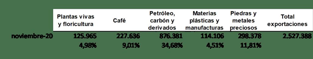 Productos de exportación de Colombia